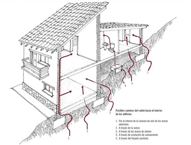 asesorArq-gas-radon-edificios