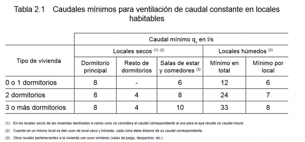 CAUDALES